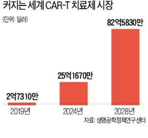 5억짜리 'CAR-T 치료제' 韓 출시 당겨지나