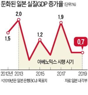 '3대 복병' 만난 아베노믹스…엔高, 美·中 싸움, 韓보복 역풍