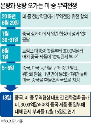 """美 소비자 불만에…트럼프 """"中에 보복관세 절반은 3개월 연기"""""""