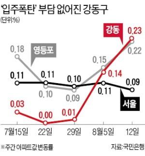 상한제 역풍…'입주폭탄' 강동구 상승률 1위