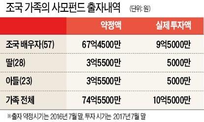 조국, 자녀 사모펀드 출자 규제 피하려 '이면 약정' ?