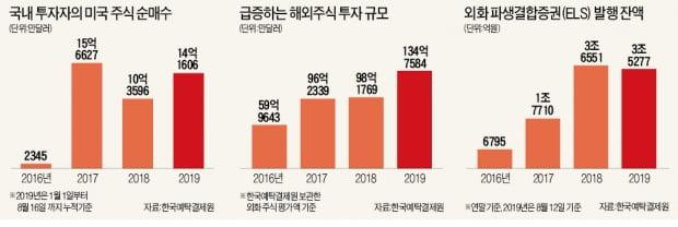 """""""韓 주식 팔아 美 주식 산다""""…달러 표시 ELS·펀드 줄줄이 완판"""