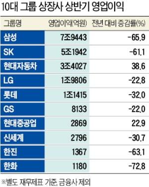 10대그룹 계열 상장사 상반기 영업익 54%↓
