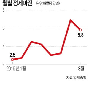 정제마진 다시 하락세…정유업계 '긴장'
