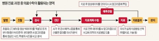 2차원 엑스레이 사진, 대수기하학 활용땐 3차원 CT영상 '변신'