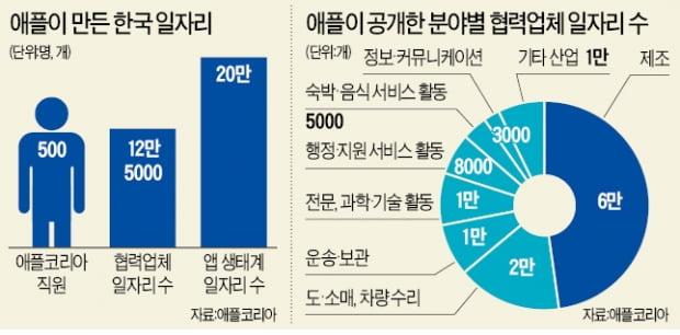 """애플, 한국살이 22년…""""일자리 32만개 창출"""""""