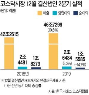 """코스닥 영업이익 8.2% 증가…""""통신장비 선전에 실적 선방"""""""