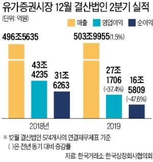 최악 '어닝 쇼크'…코스피 상장사 영업益 37%↓
