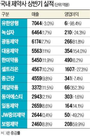 유한양행 연구원이 경기도 기흥 중앙연구소에서 신약 실험을 하고 있다.  유한양행 제공