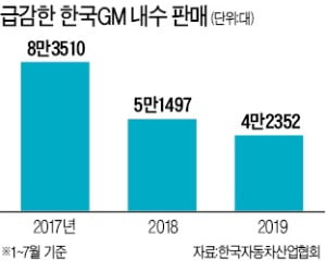 車 판매 '절벽'에도…한국GM 노조 끝내 '파업 깃발'