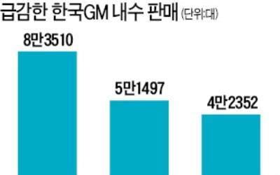 """""""돈 더 달라"""" 떼를 쓰더니…한국GM 노조, 끝내"""
