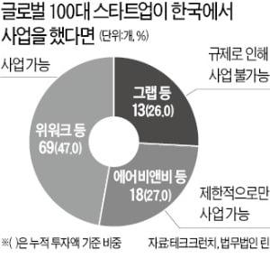 """""""글로벌 100대 스타트업 3곳중 1곳은 국내서 사업 힘들다"""""""