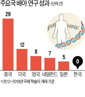 """유전성질환 1만개 넘는데, 22개만 배아연구 허용…""""바이오산업 크겠나"""""""