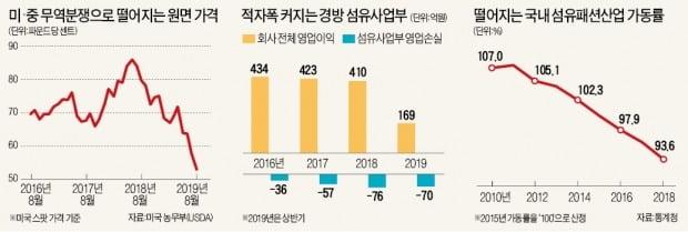 경방, 광주·용인공장 이달 말부터 생산 중단