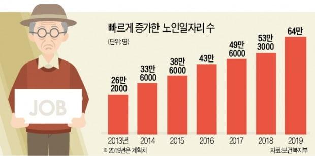 혈세로 늘린 노인 일자리 64만개…대부분이 '月 27만원 허드렛일'