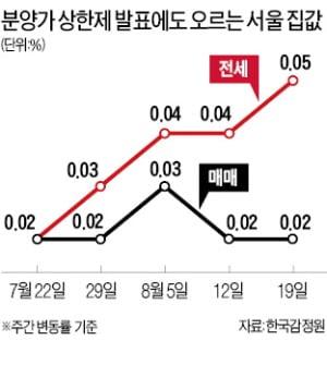 분양가 상한제 방침에도…서울 집값 상승세 지속