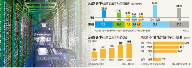 韓 클라우드 서버업체 '진퇴양난'…기술 뒤처지고, 정부지원도 부족