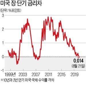 美 장·단기 금리역전은 침체 신호?…증권가 '논쟁'