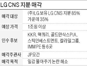 [마켓인사이트] LG CNS 1兆 지분 인수전…KKR·맥쿼리 등 PEF 6곳 '격돌'