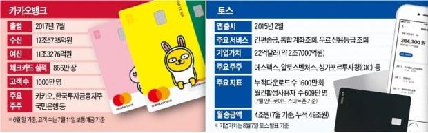 [단독] 카카오뱅크·토스 신용카드 나온다…카드 시장 '핀테크 돌풍' 예고