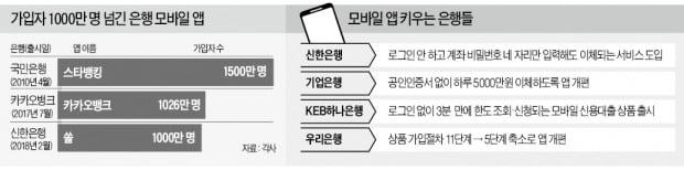 은행앱 속속 '1000만 클럽'…모바일 경쟁 본격화