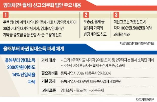 김현미표 전·월세 신고제 도입…'현미경 과세' 현실화된다