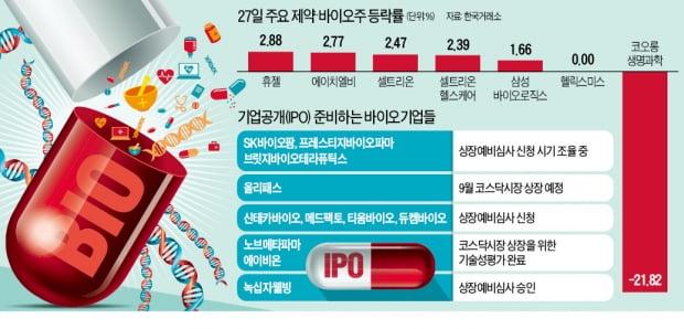 상폐 악재 속 반등한 바이오株…IPO '눈길'