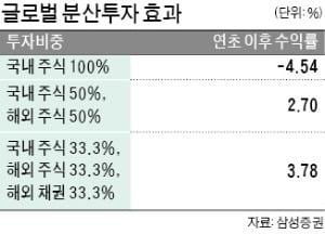 美 채권 승승장구…올 수익률 19% 육박