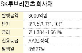 [단독] 年 1.38%…SK루브리컨츠 회사채 사상 최저금리로 발행
