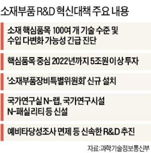 '소·부·장' R&D에 2022년까지 5兆 투입