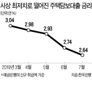 주담대 금리 年 2.64% '역대 최저'