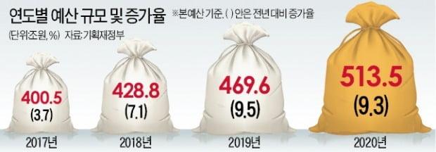 내년 사상최대 '적자 예산' 짠 정부…513.5兆 국채 60兆 찍어 메운다