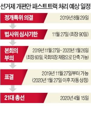 '지역구 225석+비례대표 75석' 선거제 개편안…11월 27일 본회의 표결 가능