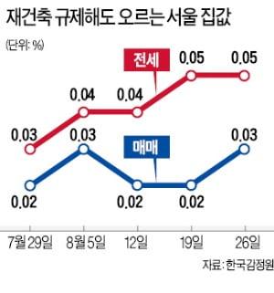 강남 재건축 잡으려다…신축·전셋값만 급등