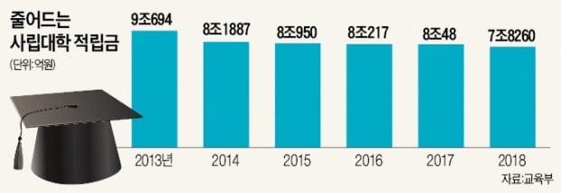 재정난에 곳간 허는 대학…사립대 적립금 5년째 줄었다