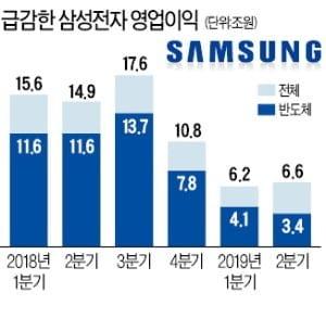 급감한 삼성전자 영업이익