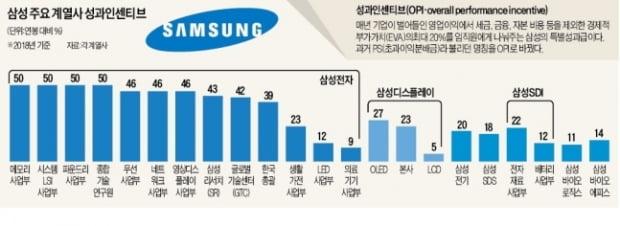 올해 초 삼성이 임직원들에게 지급한 초과성과인센티브(OPI) 규모
