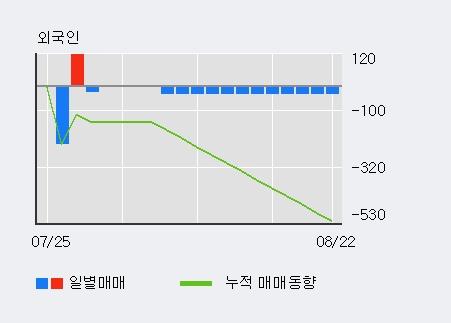 '가온전선' 5% 이상 상승, 기관 3일 연속 순매수(341주)