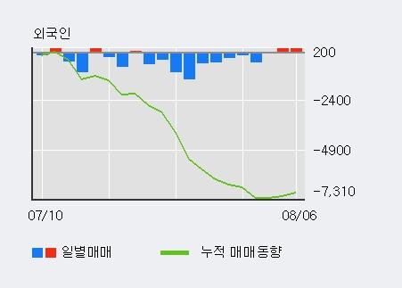 '한국가구' 10% 이상 상승, 기관 3일 연속 순매수(12주)