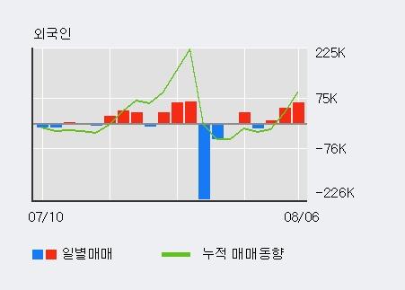 '덕성' 5% 이상 상승, 주가 상승세, 단기 이평선 역배열 구간