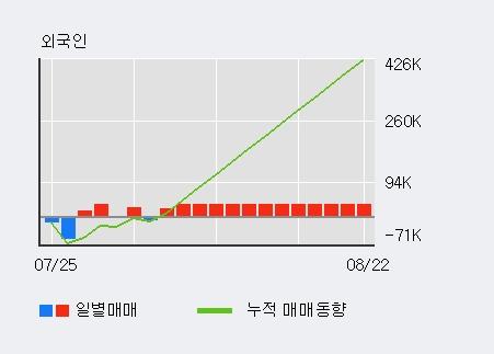 '모나미' 10% 이상 상승, 기관 4일 연속 순매수(2.9만주)
