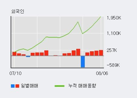'사조동아원' 5% 이상 상승, 전일 외국인 대량 순매수