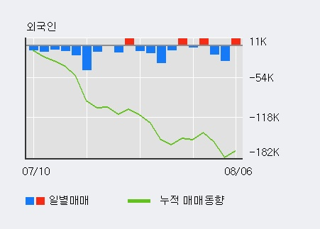 '무림페이퍼' 5% 이상 상승, 기관 4일 연속 순매수(4.2만주)