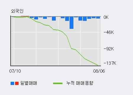 '조일알미늄' 5% 이상 상승, 주가 5일 이평선 상회, 단기·중기 이평선 역배열