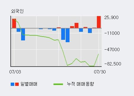 '양지사' 52주 신고가 경신, 기관 3일 연속 순매수(10주)