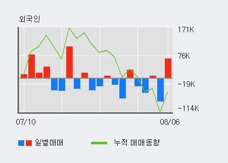 '주성엔지니어링' 상한가↑ 도달, 주가 60일 이평선 상회, 단기·중기 이평선 역배열