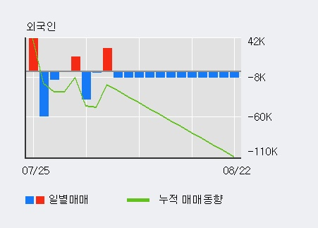 '유니온머티리얼' 5% 이상 상승, 전일 외국인 대량 순매수