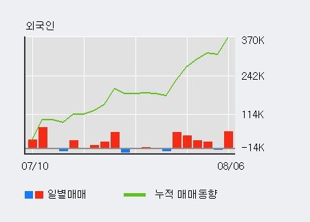 '셀루메드' 상한가↑ 도달, 전일 외국인 대량 순매수
