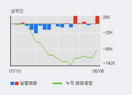 'KTcs' 5% 이상 상승, 전일 외국인 대량 순매수