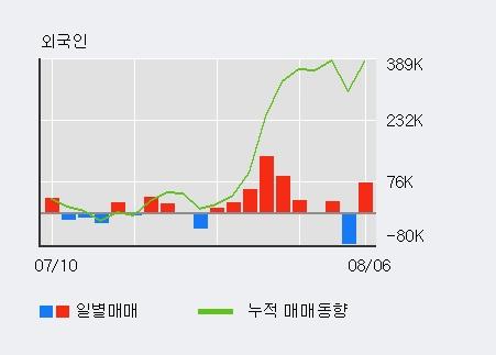 '국일신동' 10% 이상 상승, 전일 외국인 대량 순매수